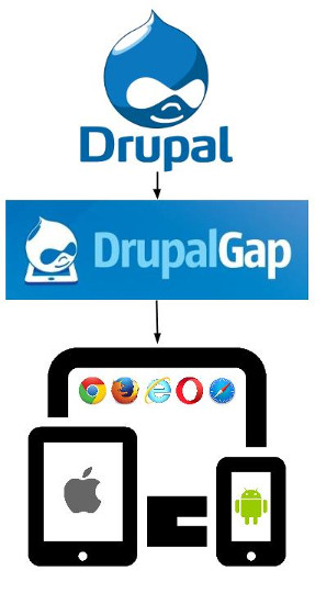 Introduction - DrupalGap 8 Docs