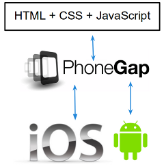 How PhoneGap Works